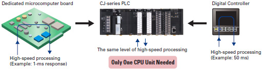 CJ1G-CPU4[]P Features 9