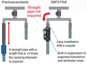D6FZ-FGS Series Features 4