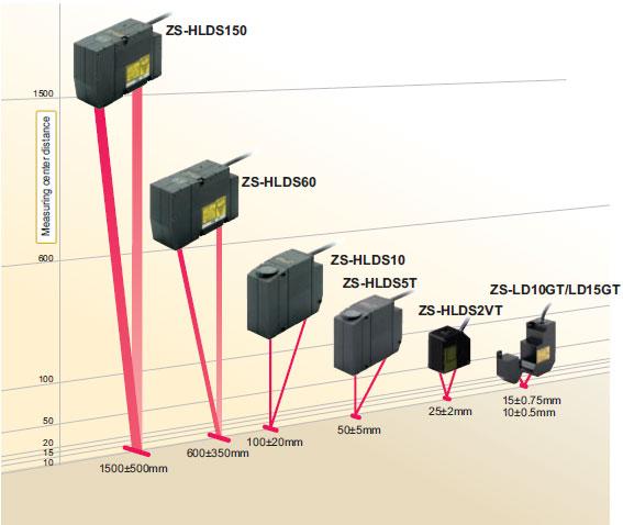 zs series smart sensors 2d cmos laser type features. Black Bedroom Furniture Sets. Home Design Ideas