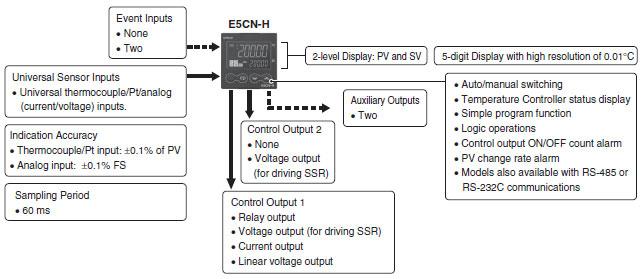 omron temperature controller e5cz manual