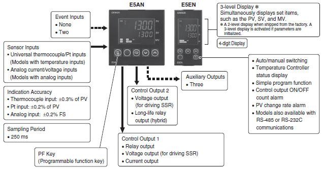 E5cn Omron Manual Pdf