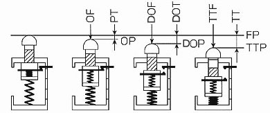 Faq02292 For Safety Limit Switches Omron Industrial Automation