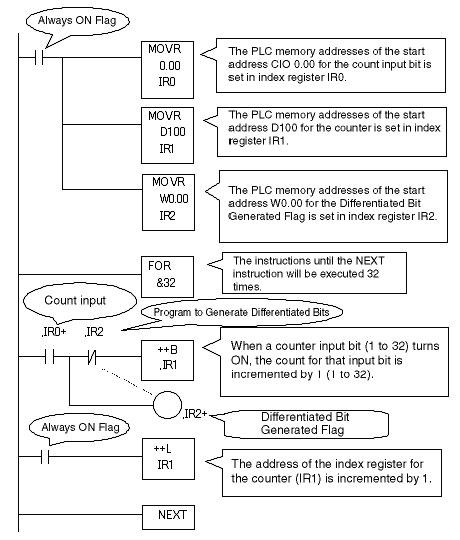 faq01024 of programmable controllers faq rh ia omron com Index Register Examples 16 Bit in Code Register Index
