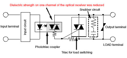 the i/o insulation element of the affected solid-state relays circuit may  be a photocoupler or a phototriac coupler, and the load switching (output)  element