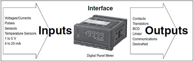 Panel Mount 4 20 Ma Digital Indicator : Overview of digital panel indicators omron industrial
