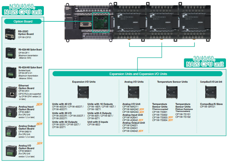 CP1E CP-series CP1E CPU Units/Features | OMRON Industrial ... on