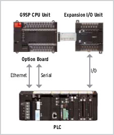 G9SP Features 9