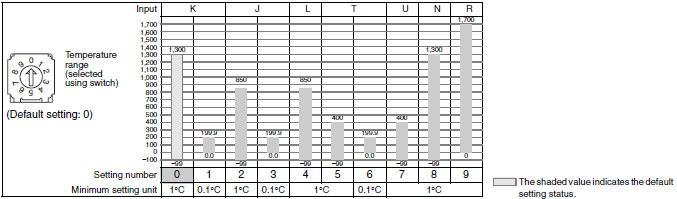 E5CSV Temperature Controllers/Specifications | OMRON