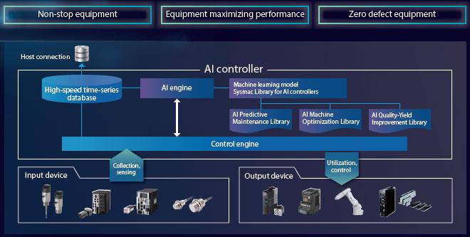 NX701-Z [] [] [] 기능 2