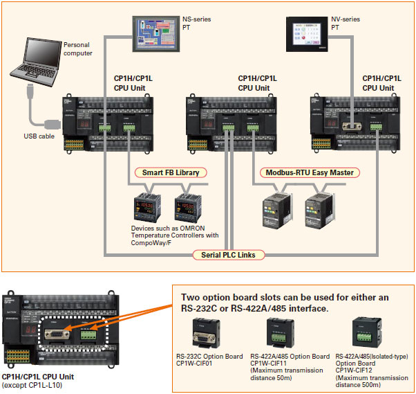 OMRON PLC CP1H SERIES - China - Trading Company - OMRON Automation