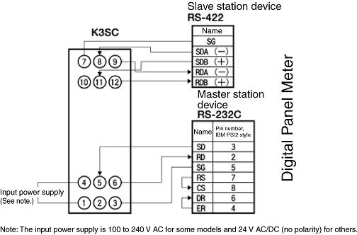 faq00769 for digital panel indicators
