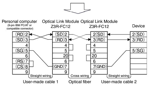 faq01694 for optical transmitting components omron industrial automation