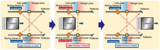 Faq02275 For Safety Sensors Omron Industrial Automation
