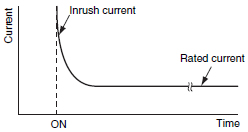 Inrush_current_graph