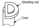 Shading_coil_diagram