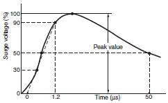 Impulse_withstand_voltage_graph