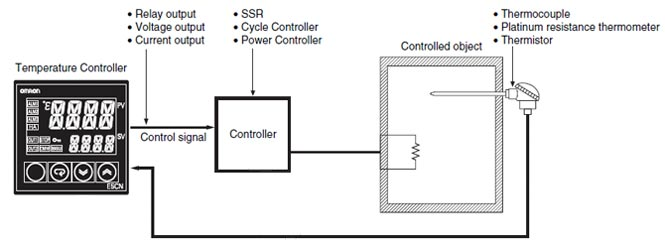 Overview Of Temperature Controllers Omron Industrial